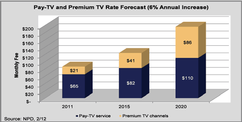 pay TV price increases