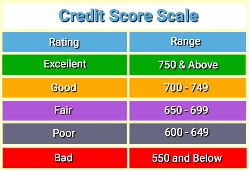 These scores are how your credit rating is determined