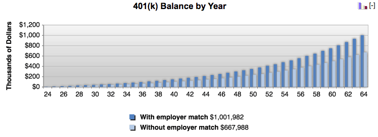 Try to contribute enough to your employer's saving program to get the maximum match.