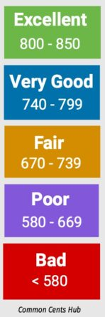 This credit score chart shows the range of scores and shows how critical it is to pay bills on time.