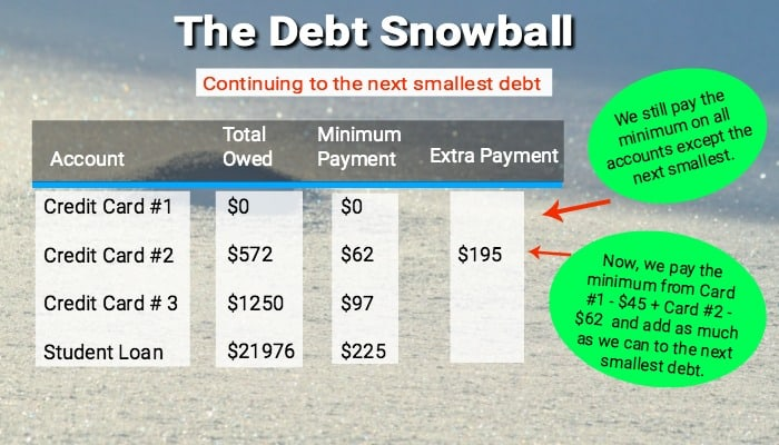 Dave Ramsey's debt snowball is an easy to follow debt reduction plan that'll help you to systematically pay off every debt from smallest to largest.