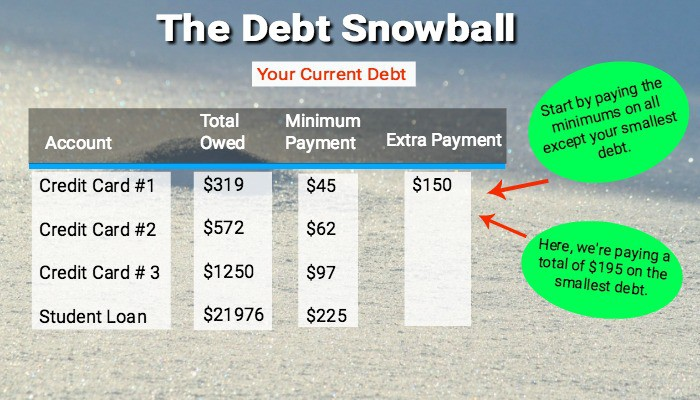 The debt snowball is a method to pay down debt quickly.