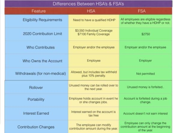 An HSA or an FSA can help make your monthly expenses more predictable.